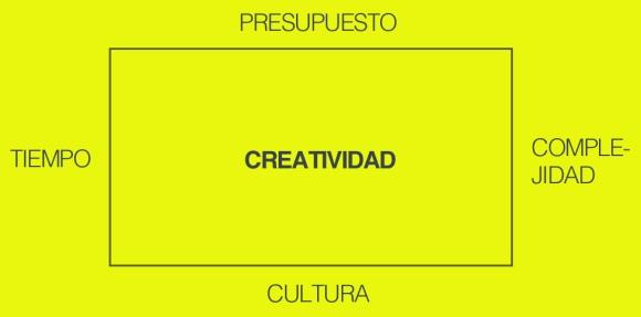 Reflexionando sobre las fronteras de la creatividad
